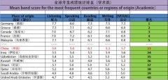 2015年全球雅思成绩排名,中国考生排名又下滑?