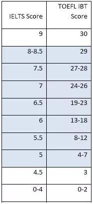 雅思托福阅读分数对比