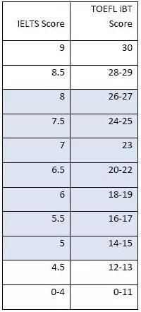 雅思托福口语分数对比