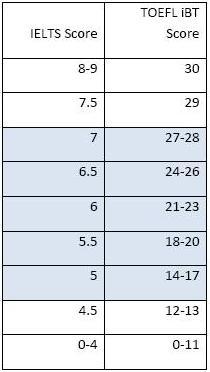 雅思托福写作分数对比