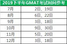 2020年GMAT考试时间及报名流程