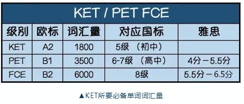 青岛朗阁带你全面解读KET和PET